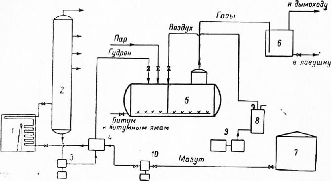 колонны — битум марки III