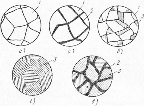 Схемы микроструктур стали в