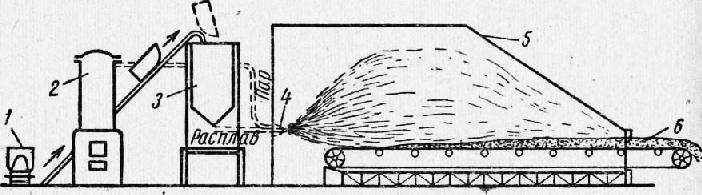 В процессе производства ваты