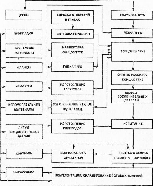 схема изготовления узлов